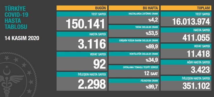 Bir günde 3 bin 116 yeni hasta: 92 can kaybı var