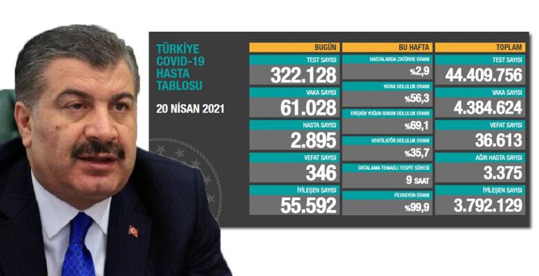 Türkiye'nin bugünkü Covid19 tablosu açıklandı